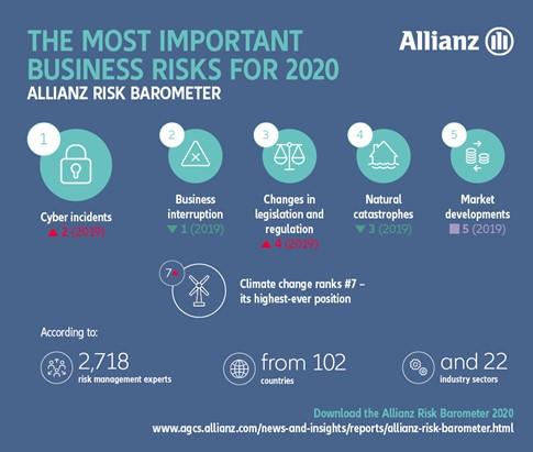 Quali i rischi maggiormente percepiti dalle aziende a livello globale?